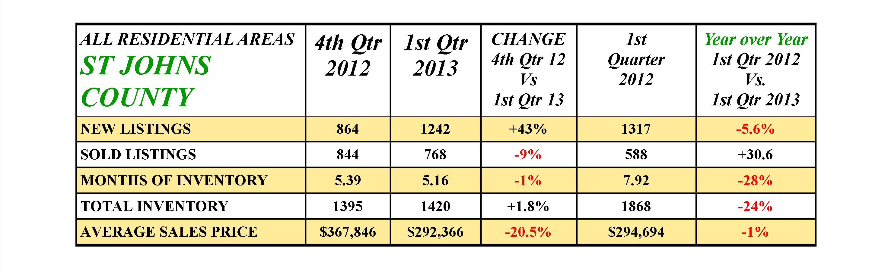 St Johns CO 1st Quarter 2013 Market Stats