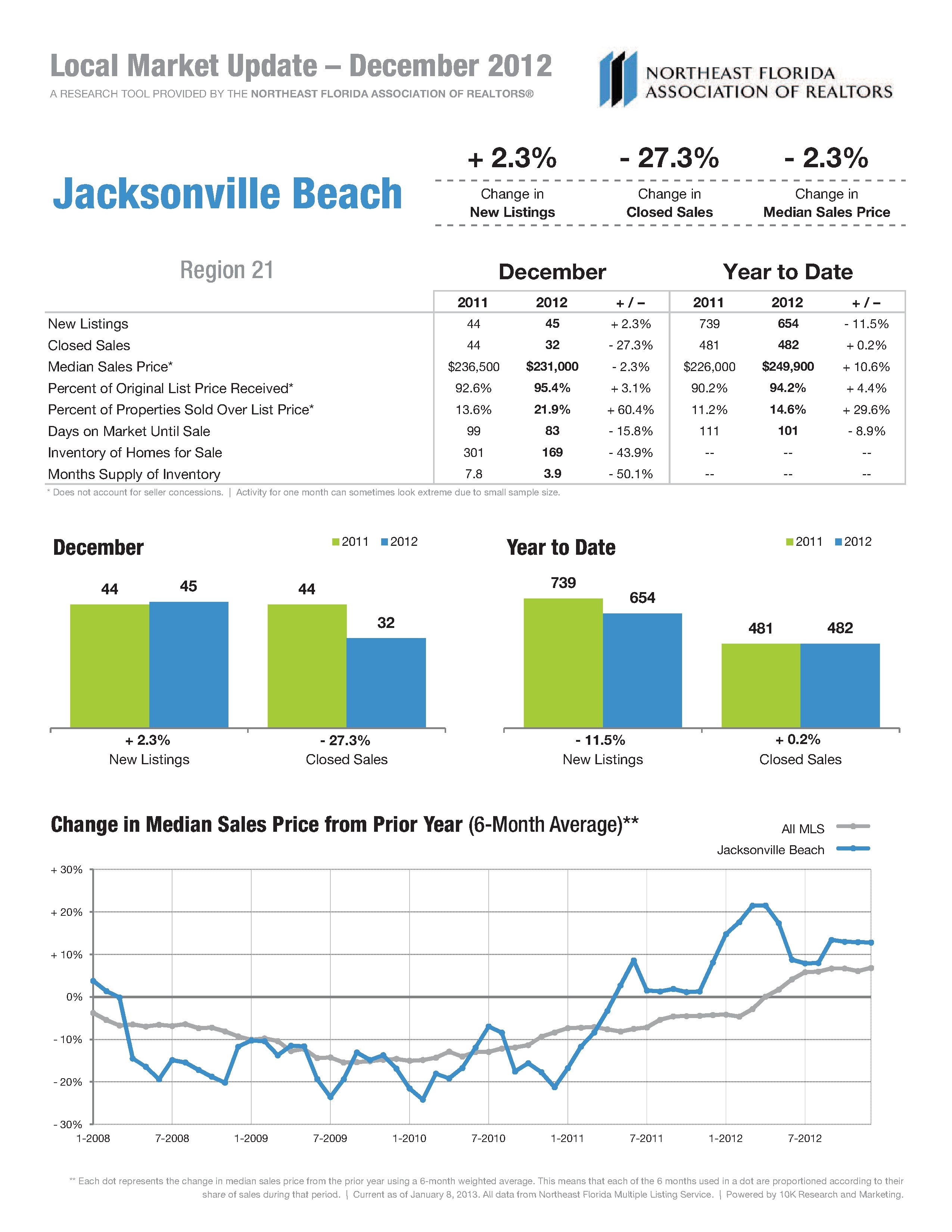 Jacksonville Beach Real Estate Statistics Dec 2012