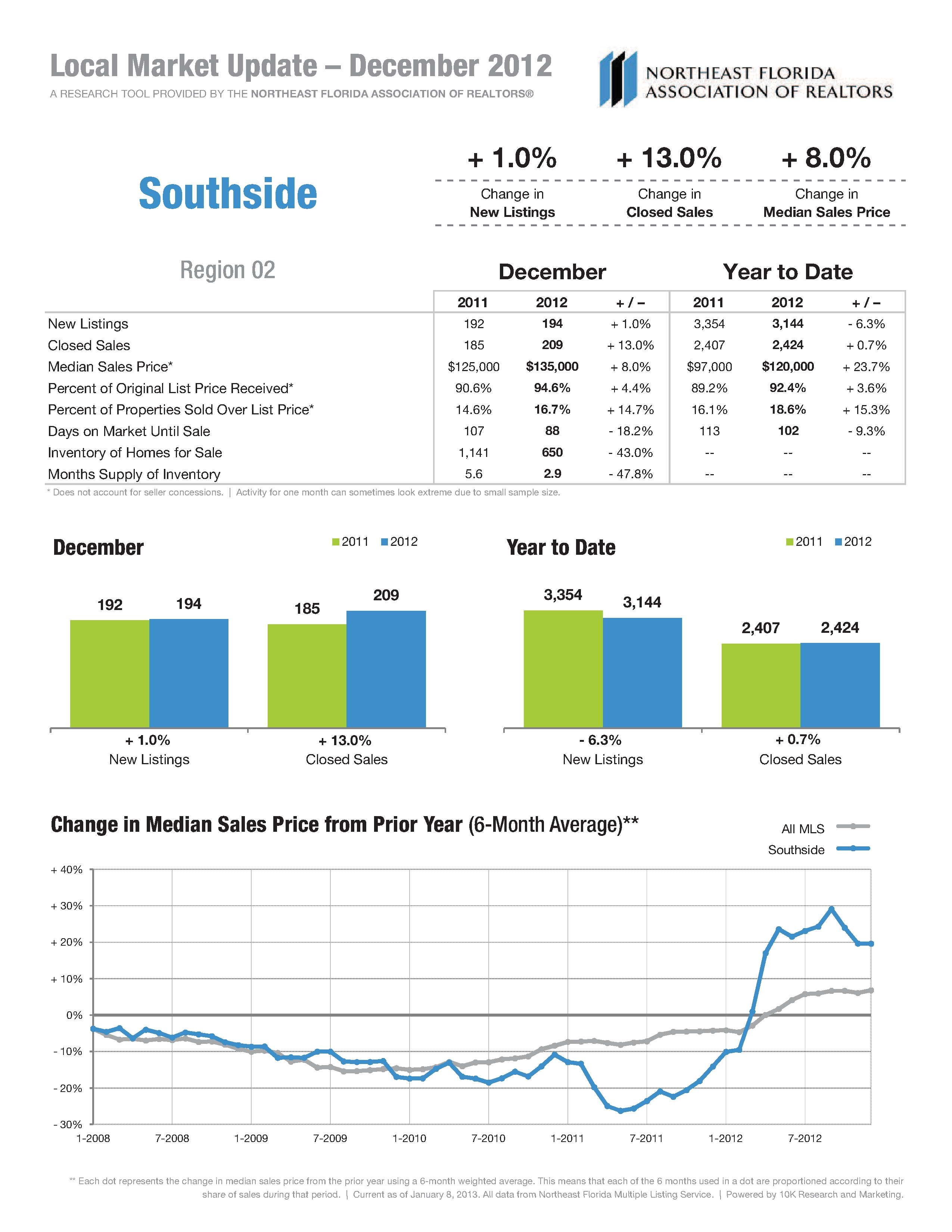 Real Estate Market Statistics for Southside ICW Dec 2012
